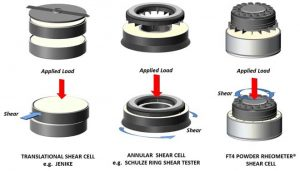 Figure 1: Common shear cell testers. Image reproduced with kind permission of Freeman Technology