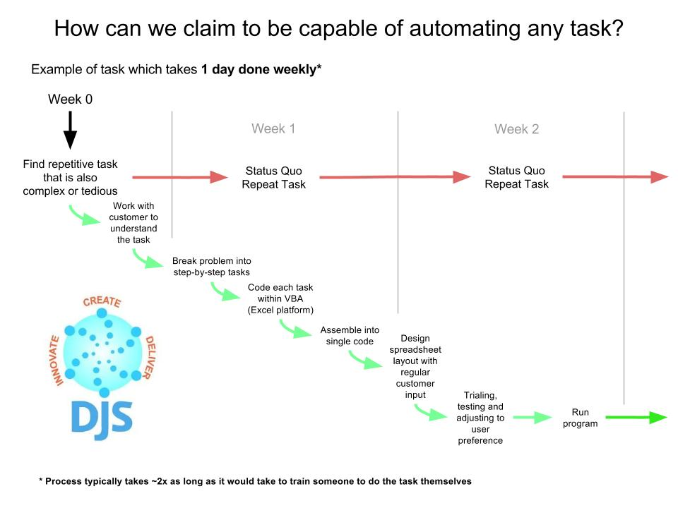 how-do-we-automate-anything